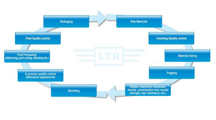 production flow chart   luen tai rubber manufactoryproduction flow chart